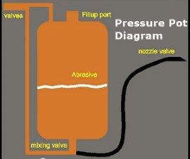 Diagram of the pressure pot system.